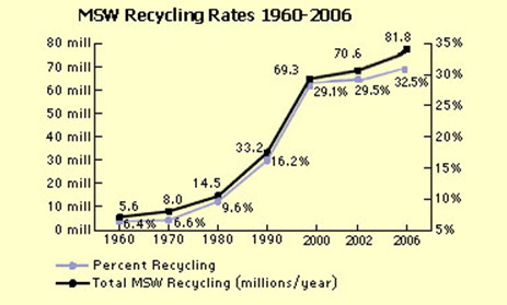 Recycling Rate in the US