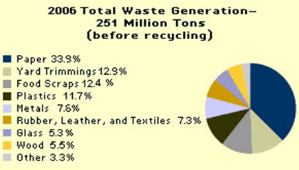 Municipal Solid Waste Composition